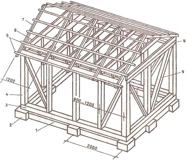 деревянный каркасный дом справочник лесоматериалы