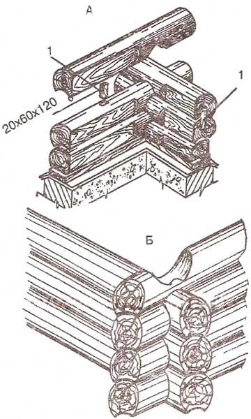 Угловая врубка «в чашу» («в обло»)
