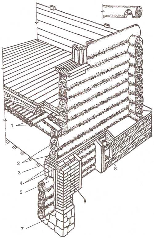 Общее конструктивное решение бревенчатого сруба