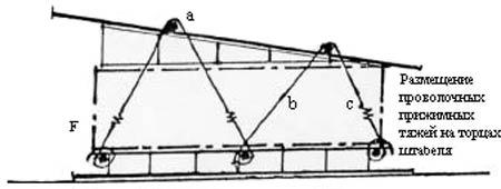 Схема штабеля для естественной сушки и хранения пиломатериалов